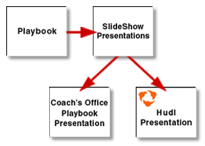 Train players through playbook presentation